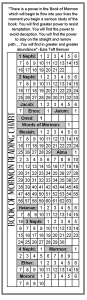 Book of Mormon Reading Charts and Bookmarks